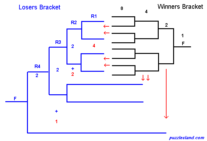 14 man single elimination bracket